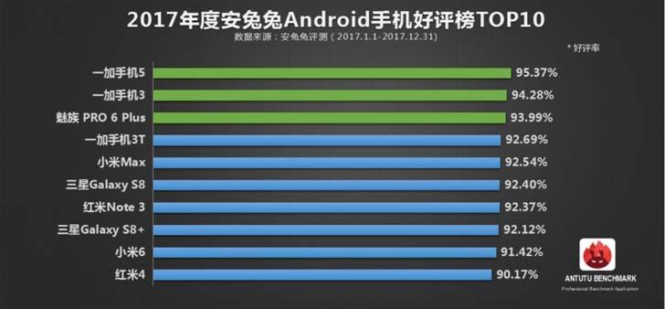 AnTuTu назвала самые популярные смартфоны 2017 года