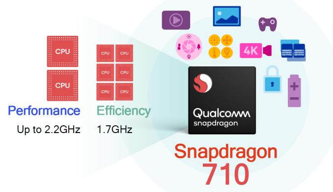 Опубликованы характеристики чипа Snapdragon 710