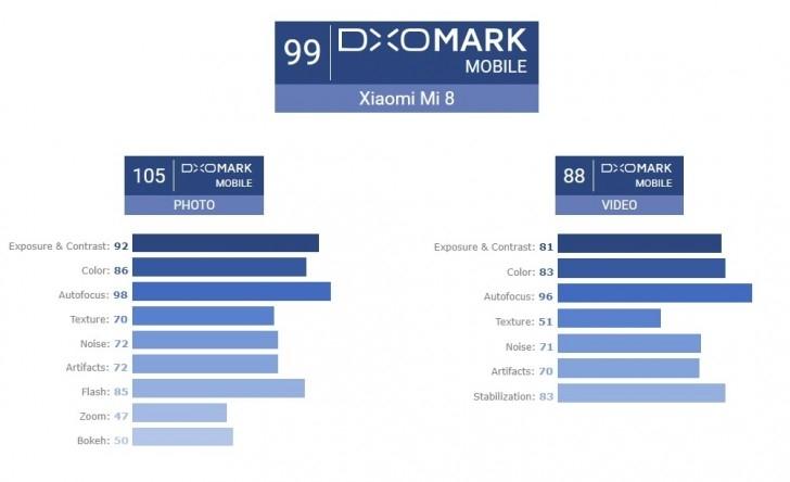 Xiaomi Mi 8 получил одну из лучших камер по мнению DxOMark