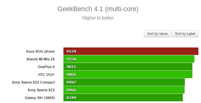 Asus ROG Phone — самый производительный смартфон на чипе Snapdragon 845