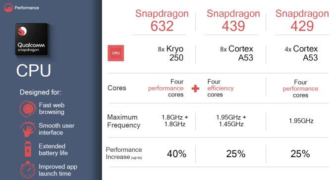 Представлены новые чипы Qualcomm Snapdragon 632, 439 и 429