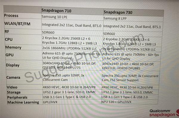 Qualcomm готовит новые чипсеты Snapdragon 720 и 730
