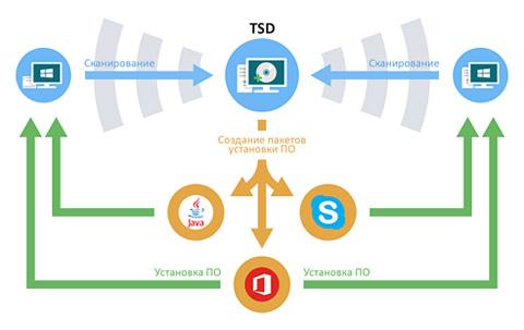 Купить сетевые программы для администрирования