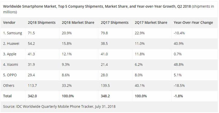 Huawei впервые обошла Apple по мировым продажам смартфонов