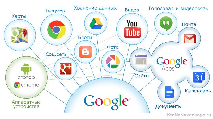 Что такое гугл аккаунт?