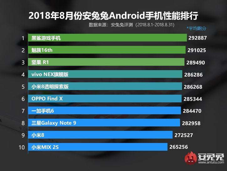 Meizu 16 в числе лидеров по производительности согласно AnTuTu