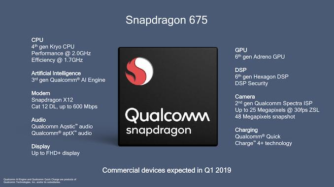 Компания Qualcomm представила новый чипсет Snapdragon 675