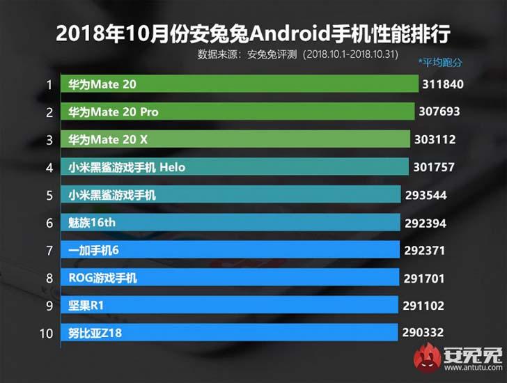 Октябрьский рейтинг AnTuTu - смартфоны Huawei на Kirin 980 рулят