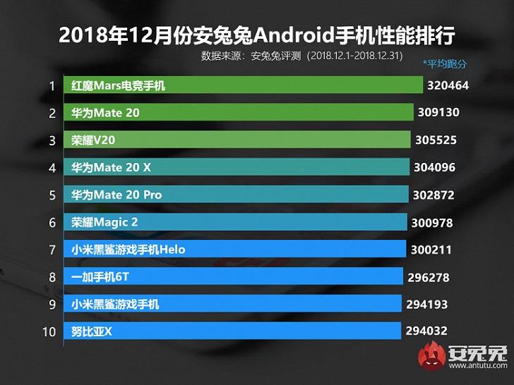 Топ-10 самых производительных смартфонов по версии AnTuTu за декабрь 2018