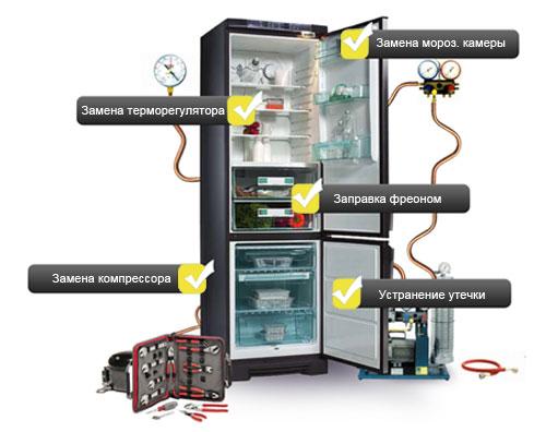 Ремонт холодильников любой марки в Марьиной Роще
