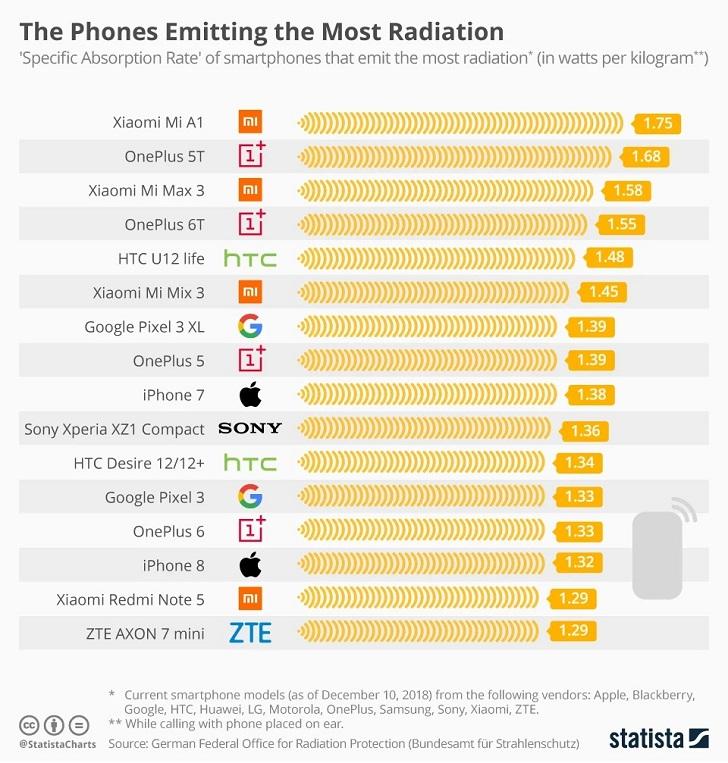 Xiaomi Mi A1 – самый радиоактивный смартфон в мире