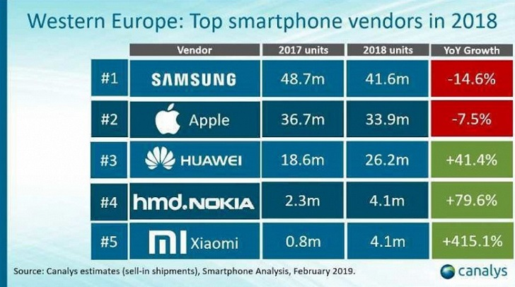 Xiaomi нарастила продажи смартфонов в Европе на 415.1% в 2018 году