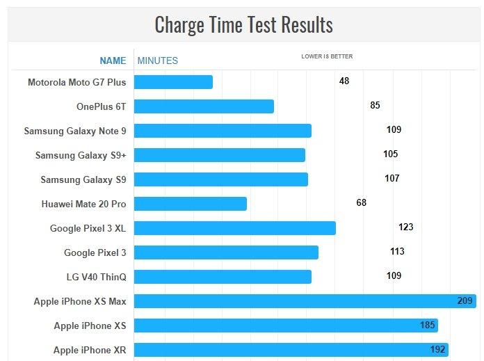 Moto G7 Plus демонстрирует лучшее время зарядки аккумулятора