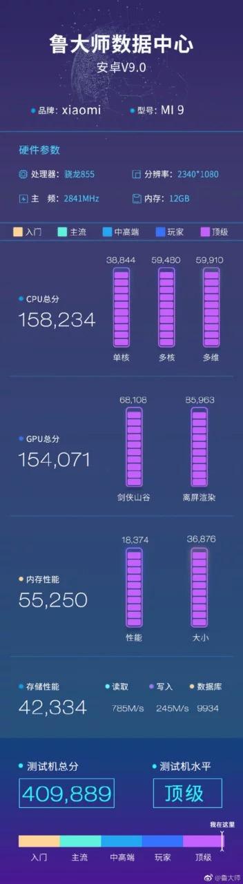 Xiaomi Mi 9 с 12 Гб ОЗУ протестирован в бенчмарке