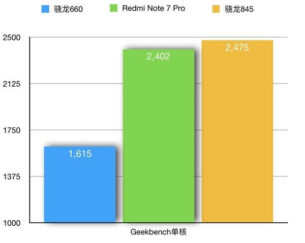 Xiaomi Redmi Note 7 Pro протестирован в Geekbench