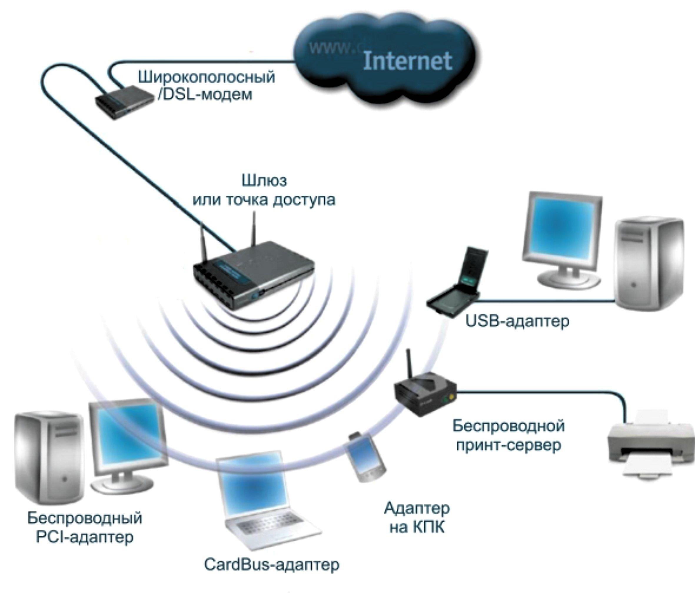 Варианты настройки беспроводного доступа в интернет