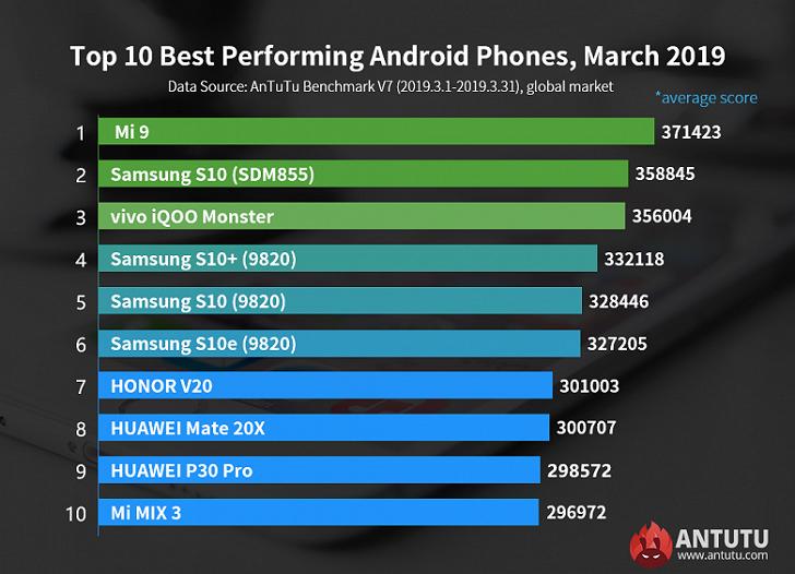 Xiaomi Mi 9 – самый производительный в мире смартфон на ОС Android