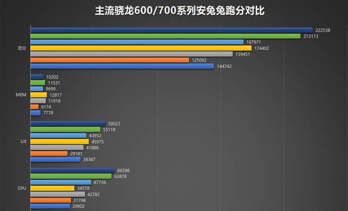 Новые чипы Snapdragon 730, 730G и 665 протестировали в AnTuTu