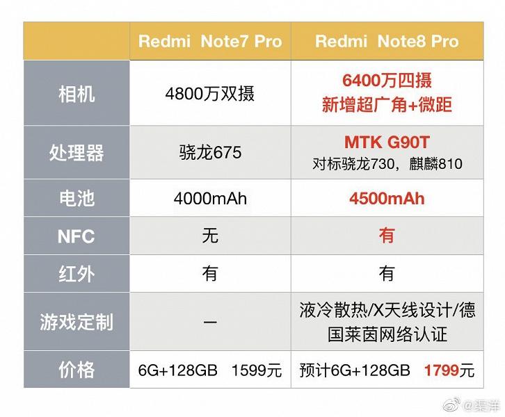 Рассекречена цена Xiaomi Redmi Note 8 и Redmi Note 8 Pro