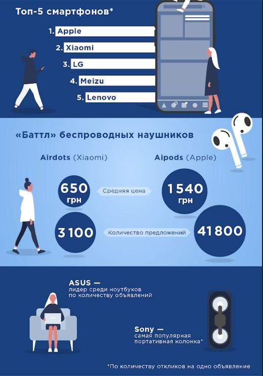 Жизнь в гаджетах: какие бренды интересуют украинцев