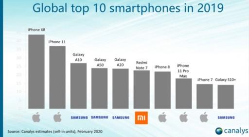 Redmi Note 7 и Redmi Note 8 попали в топ-10 лучших смартфонов мира 2019