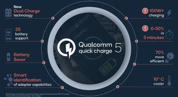 Невероятная скорость зарядки Quick Charge 5 от Xiaomi