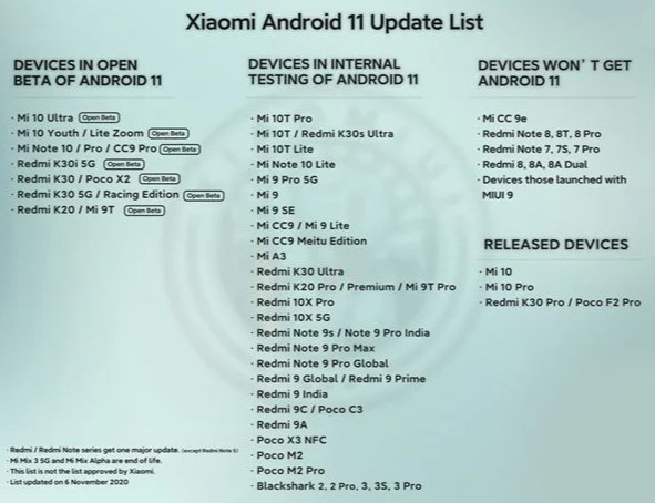 График выхода MIUI 12 на Android 11 для Xiaomi