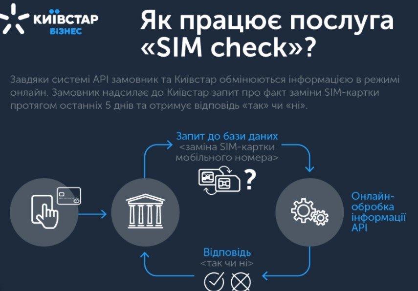 SIM Check: Киевстар проверят номера для предотвращения мошенничества