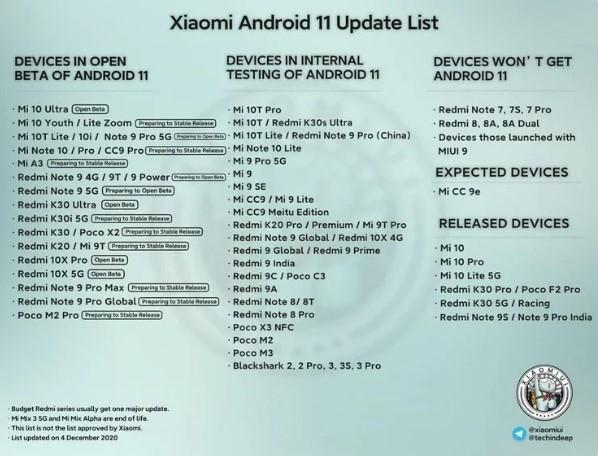 Изменён график обновления смартфонов Xiaomi до Android 11