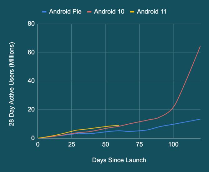 Android 11 оказалась популярнее, чем Android 10