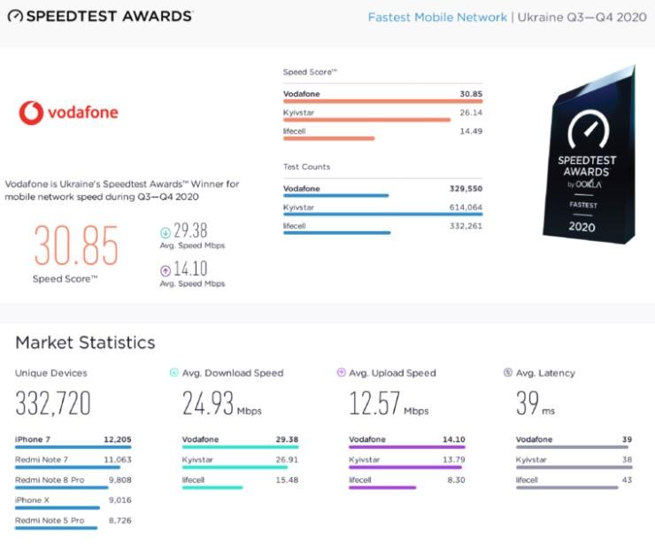 Vodafone лидер по скорости мобильного интернета в Украине