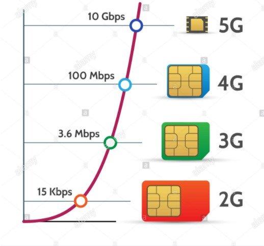 5 причин для замены SIM-карта: Киевстар, Vodafone и lifecell