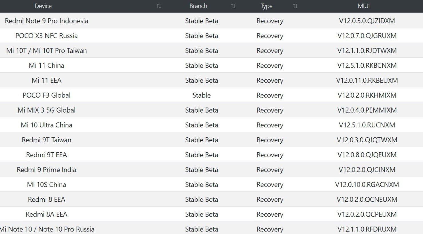 Xiaomi соизволила обновить ещё 29 смартфонов до MIUI 12
